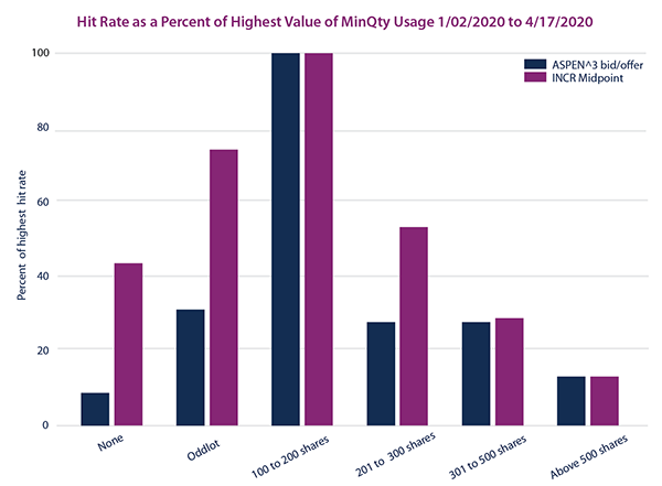 Hit Rate as a Percentage of Highest Value of MinQty Usage