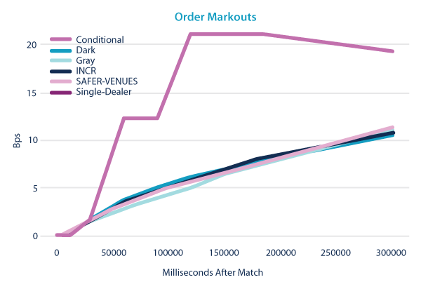Order Markouts