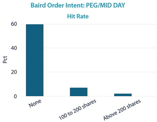PEG/MID DAY - Hit Rate