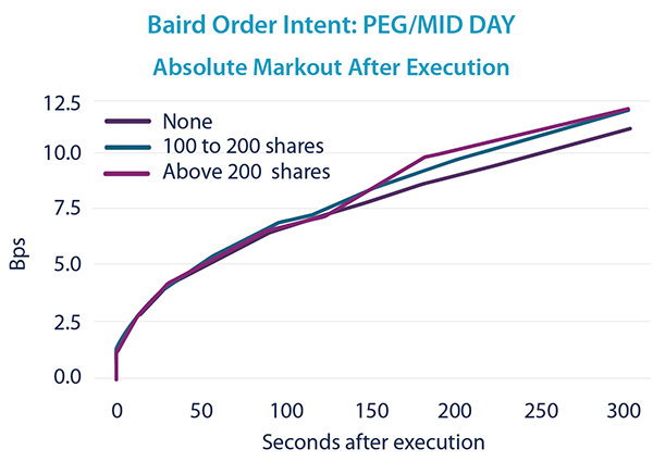 PEG/MID Day - Markout After Execution