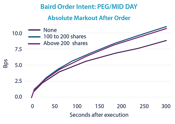 PEG/MID DAY - Markout After Order