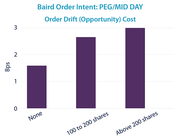 PEG/MID DAY - Order Drift Cost
