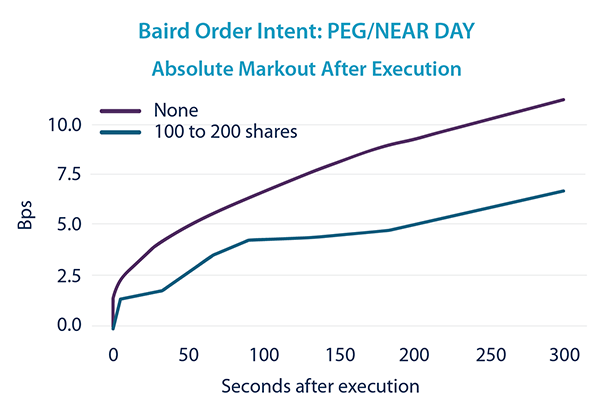 PEG/NEAR DAY - After Execution