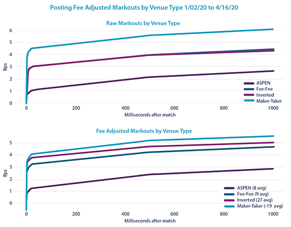 Posting Fee Adjusted Markouts by Venue Type