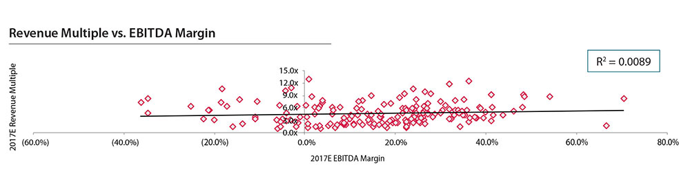 Revenue Multiple vs. EBITDA Margin