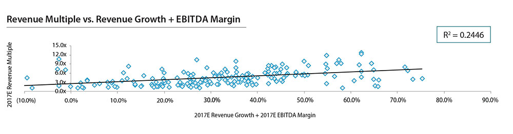 Revenue Multiple vs Revenue Growth + EBITDA Margin