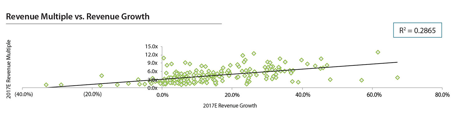 Revenue Multiple vs Revenue Growth