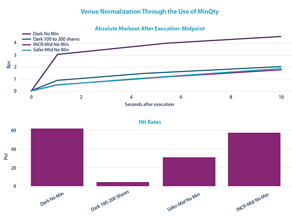 Venue Normalization Through Th Use of MinQty - Markout After Execution: Midpoint
