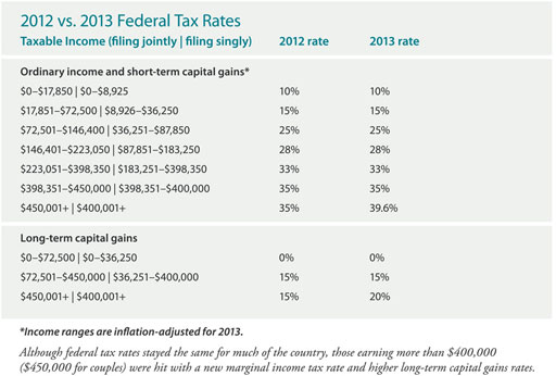 2012 vs 2013 Federal Tax Rates