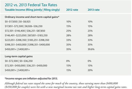2012 vs 2013 Federal Tax Rates