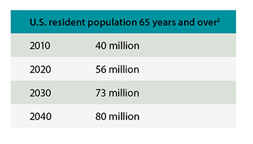 U.S. Resident Population 65 Years and Over