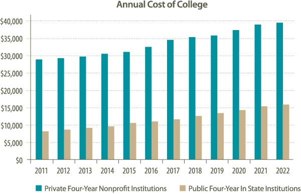 Annual Cost of College
