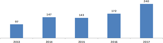 CFIUS Reviews by Year