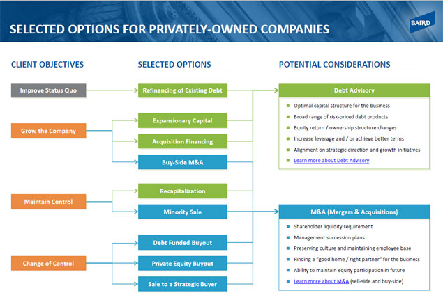 Options for Privately Held Companies