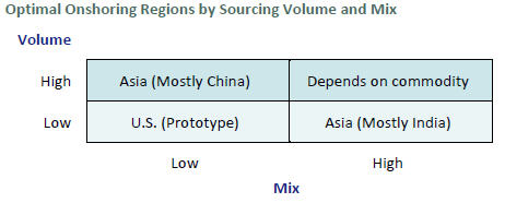 Optimal Onshoring Regions