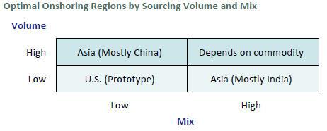 Optimal Onshoring Regions