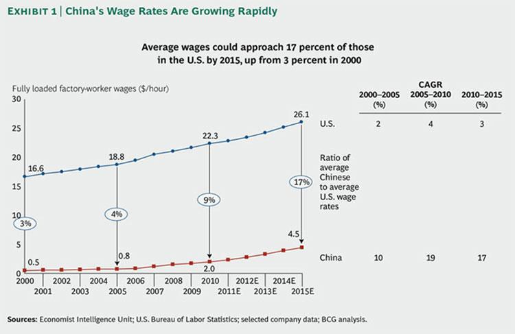 China's Wage Rates