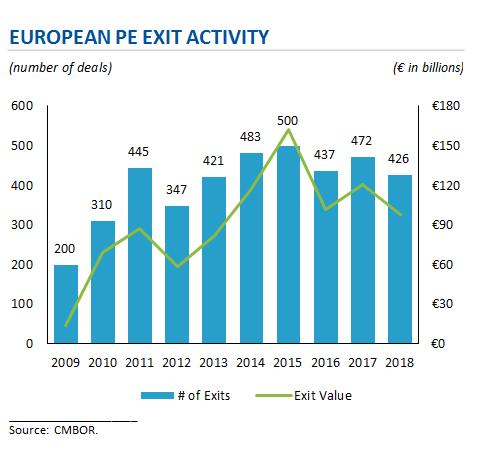 European PE Exit Activity