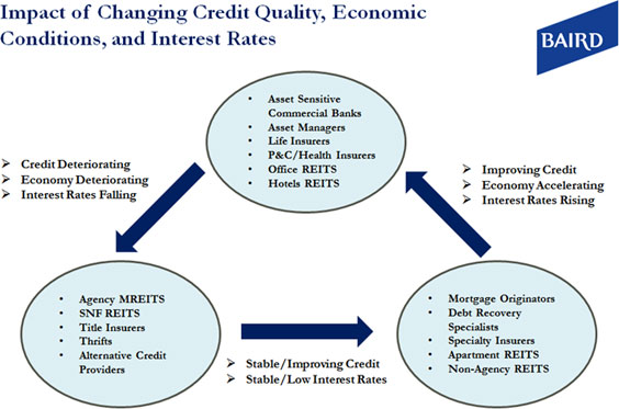 Impact of Changing Credit Quality