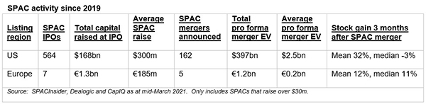 SPAC Activity Since 2019 - Table of Information