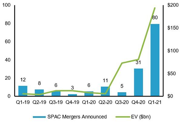 SPAC Chart 2
