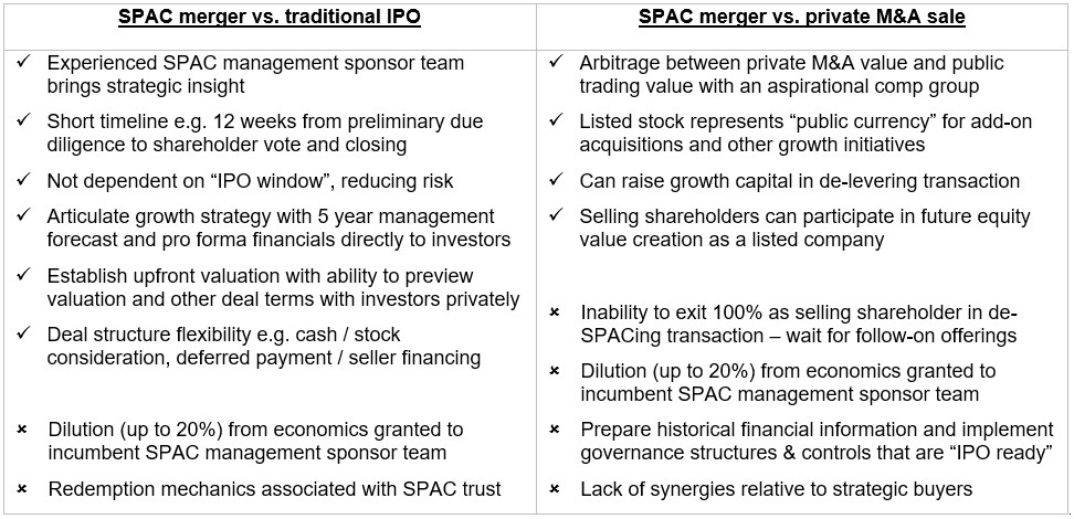 SPAC Considerations - Table of Information