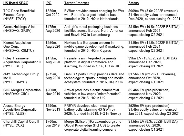 Table 1 – selected US listed SPACs acquiring in Europe