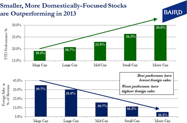 Smaller, More Domestically-Focused Stocks