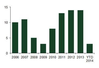 U.S. PE Buyers in European LBOs