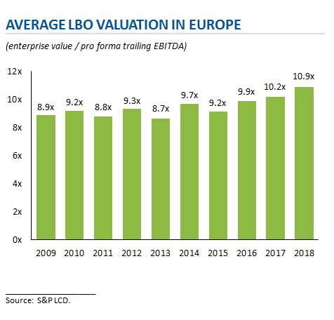 Average LBO Valuation in Europe