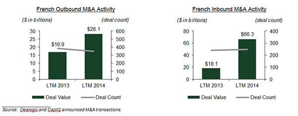 French M&A Activity