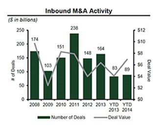 Inbound M&A Activity