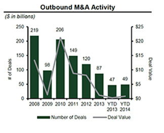 Outbound M&A Activity