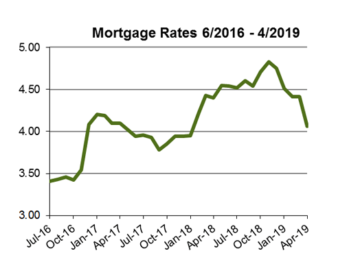 Mortgage Rate Chart