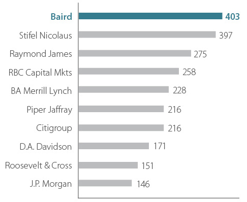 2017 Rankings Chart