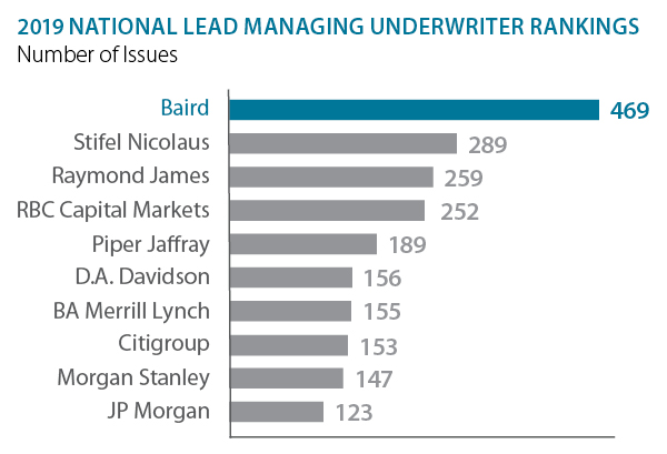 First Half of 2019 National Lead Managing Underwriter Rankings