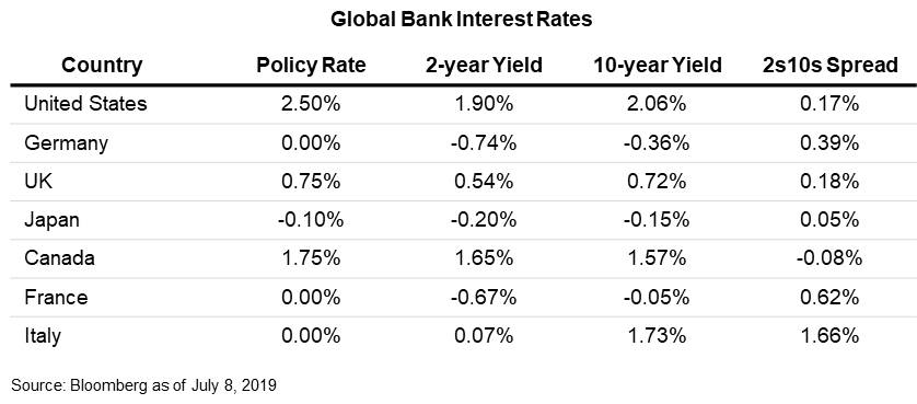 Global Bank Interest Rates