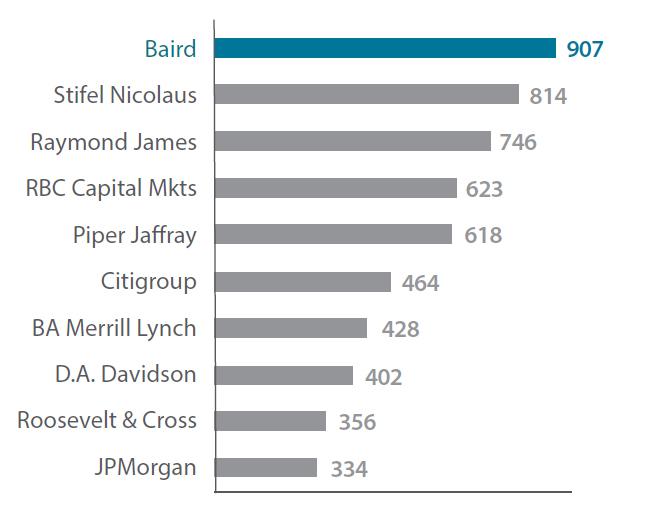Top-Ranked Lead-Managing Underwriter