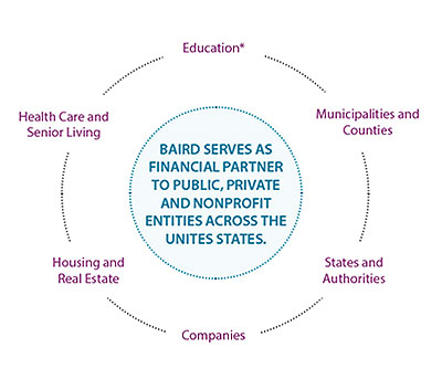 Baird serves as financial partner to public, private and nonprofit entities.