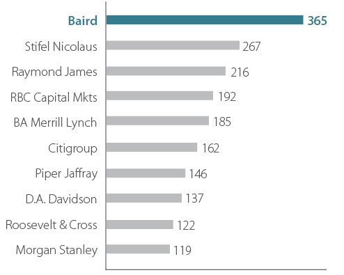 Rankings Chart