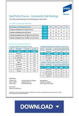 Public Finance Rankings