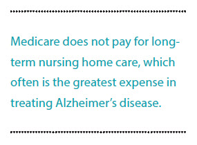Medicare does not pay for longterm nursing home care, which often is the greatest expense in treating Alzheimer's disease.