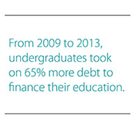 From 2009 to 2013, undergraduates took on 65% more debt to finance their education.