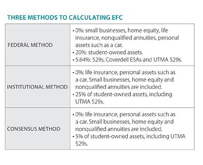 Calculating EFC