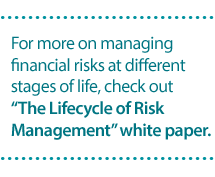 Lifecycle of Rish Management