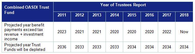 Combined OASDI Trust Fund