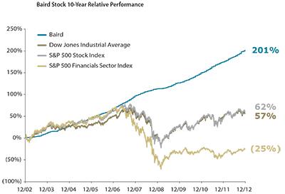 2014 Stock Chart