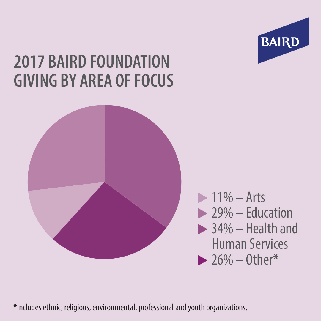 2017 Baird Foundation Areas of Focus