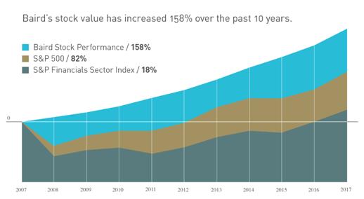 Baird Stock Performance