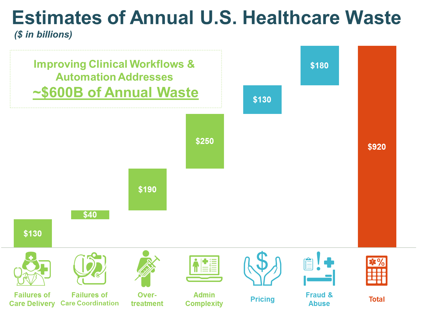 U.S. Healthcare Waste